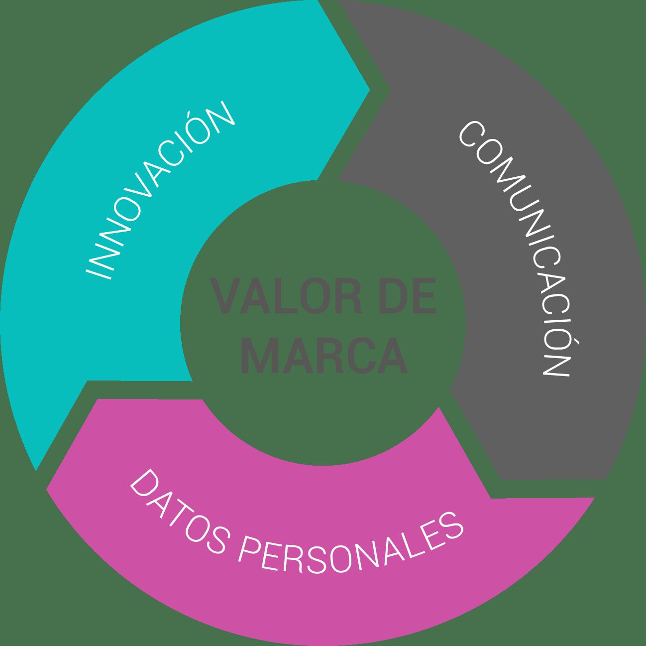 Valor de marca